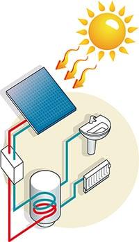 Maison individuelle solutions production d 39 eau chaude sanitaire - Comment fonctionne un panneau solaire ...